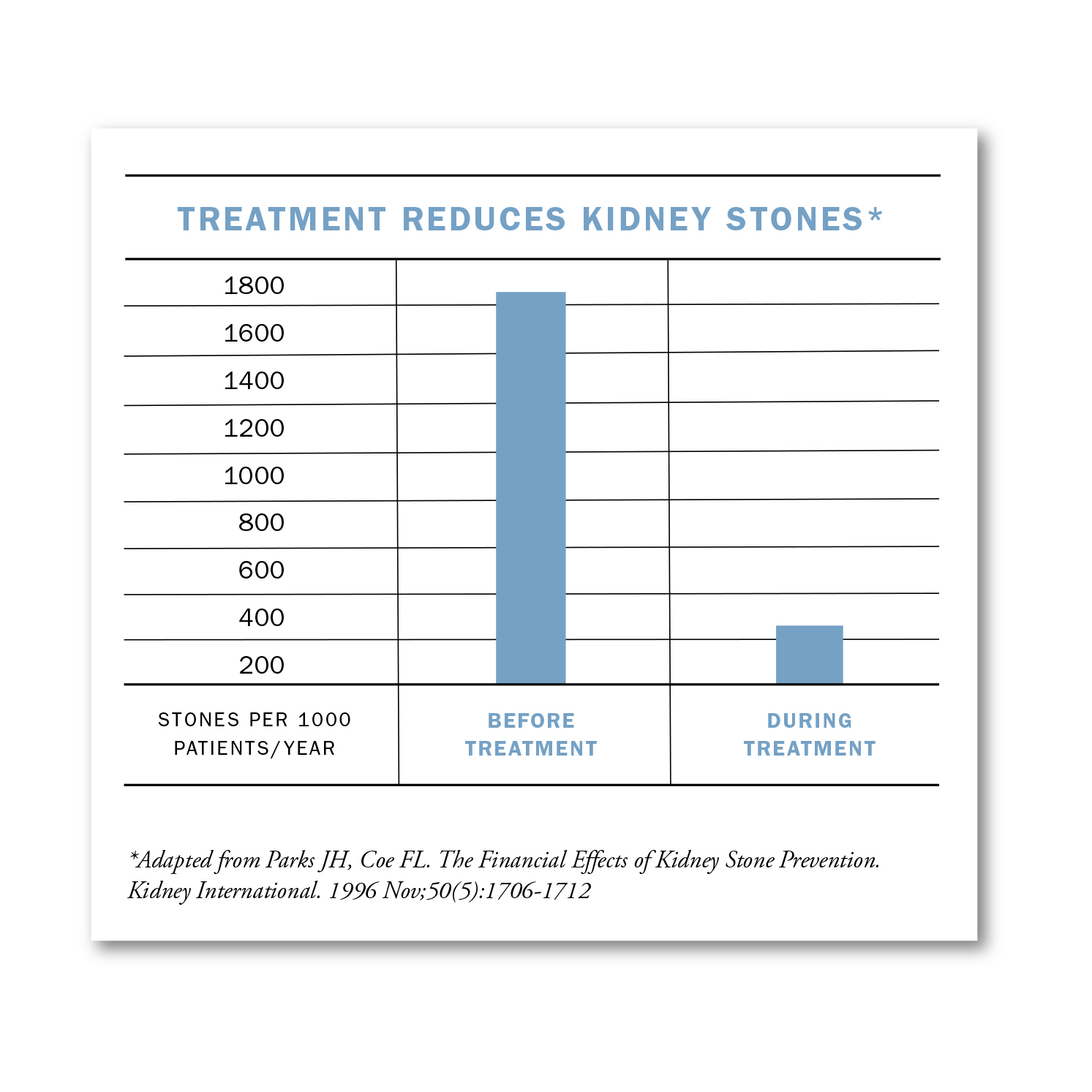 Treatment Reduces Kidney Stones Chart